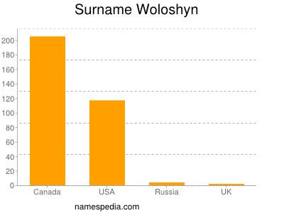 Surname Woloshyn