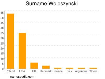 Familiennamen Woloszynski