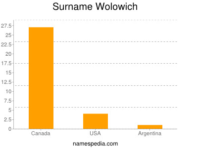 Surname Wolowich