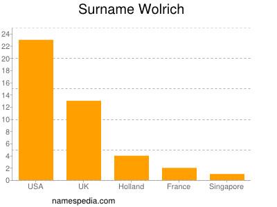 Surname Wolrich