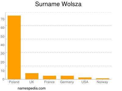 Surname Wolsza