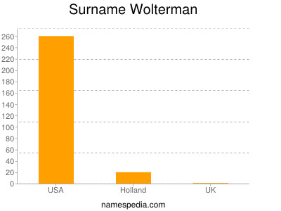 Surname Wolterman