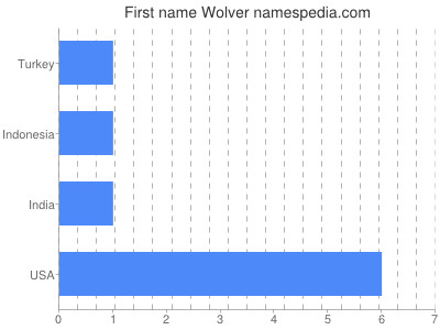 Given name Wolver