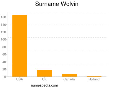 Surname Wolvin