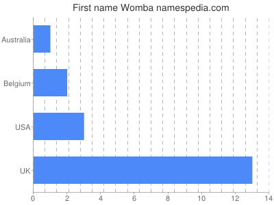 Given name Womba