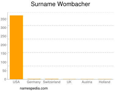 Surname Wombacher