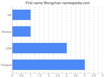 Given name Wongchan