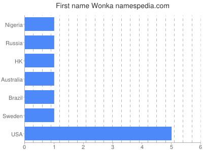 Given name Wonka