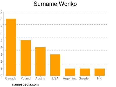 Surname Wonko