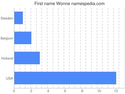 Given name Wonne