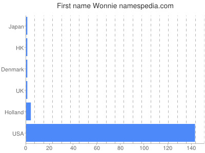 Given name Wonnie
