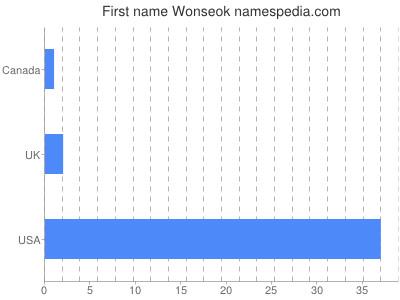 Given name Wonseok