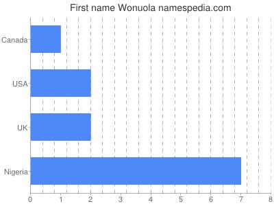 Given name Wonuola