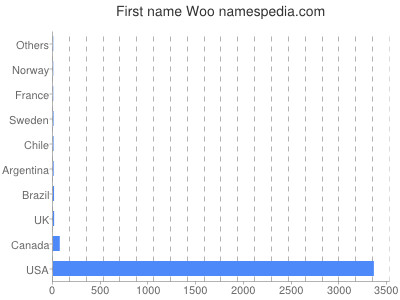 Given name Woo