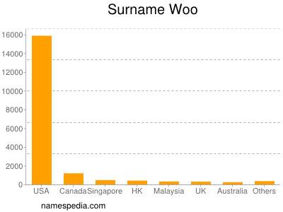 Surname Woo