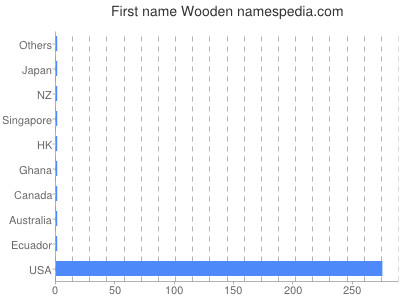 Given name Wooden