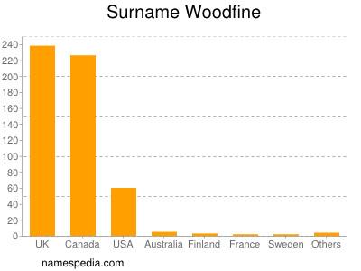 Surname Woodfine