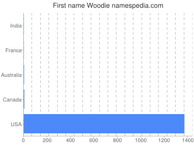 Given name Woodie