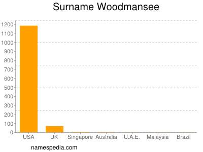 Surname Woodmansee