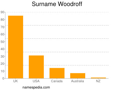 Surname Woodroff