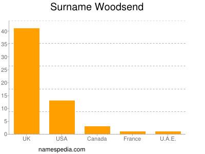 Surname Woodsend