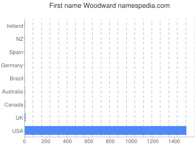 Given name Woodward