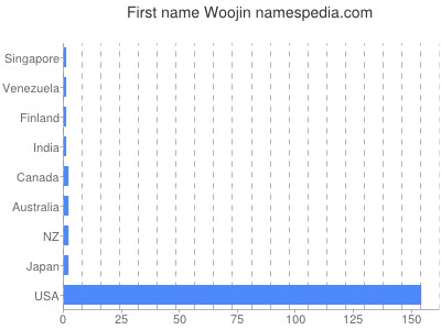 Given name Woojin