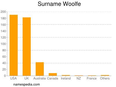 Familiennamen Woolfe