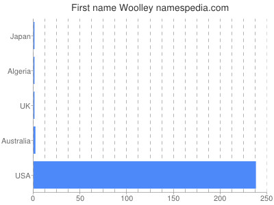Given name Woolley