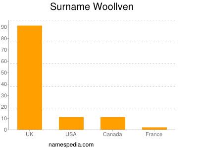 Surname Woollven