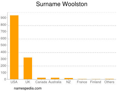 Surname Woolston