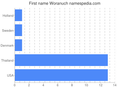 Given name Woranuch