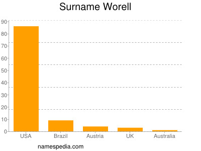 Surname Worell