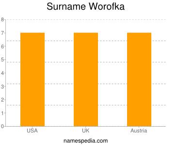 Surname Worofka