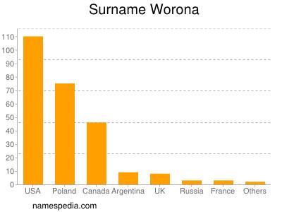 Surname Worona