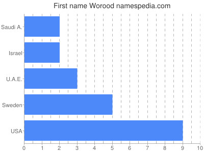 Given name Worood