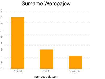 Surname Woropajew