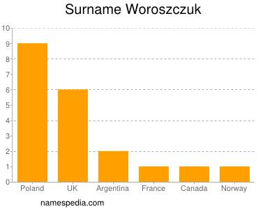 Surname Woroszczuk
