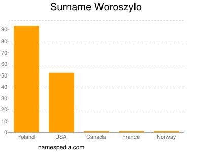 nom Woroszylo
