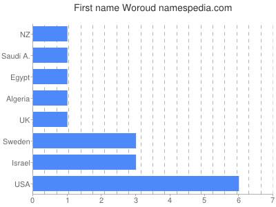 Given name Woroud