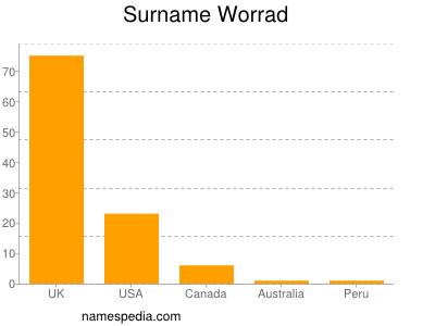 Surname Worrad
