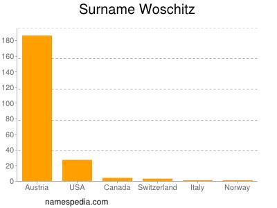 Surname Woschitz