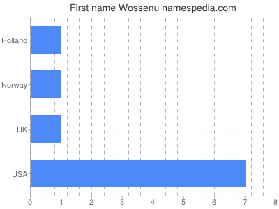 Given name Wossenu