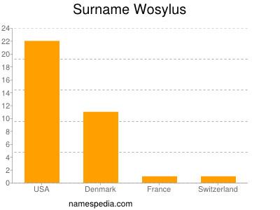 Surname Wosylus