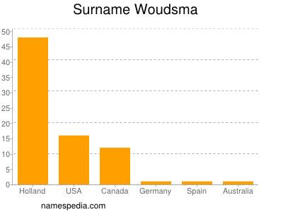 Surname Woudsma