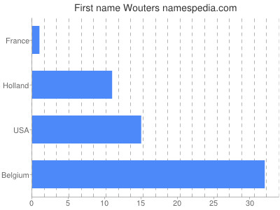 Given name Wouters