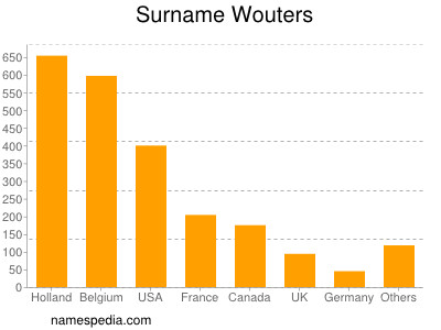 Surname Wouters