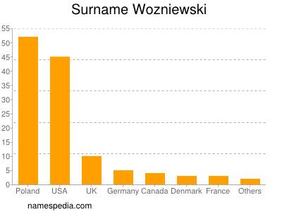 Surname Wozniewski