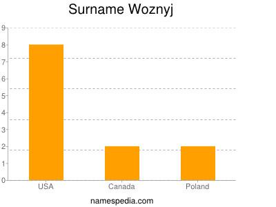 Surname Woznyj