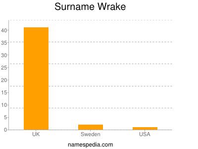 Surname Wrake
